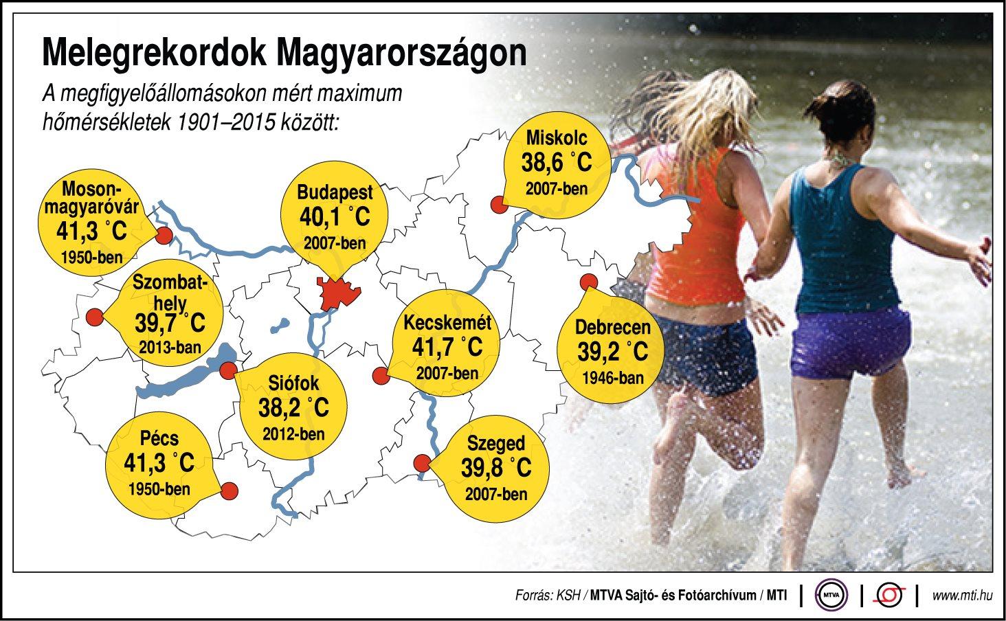 Melegrekordok Magyarországon