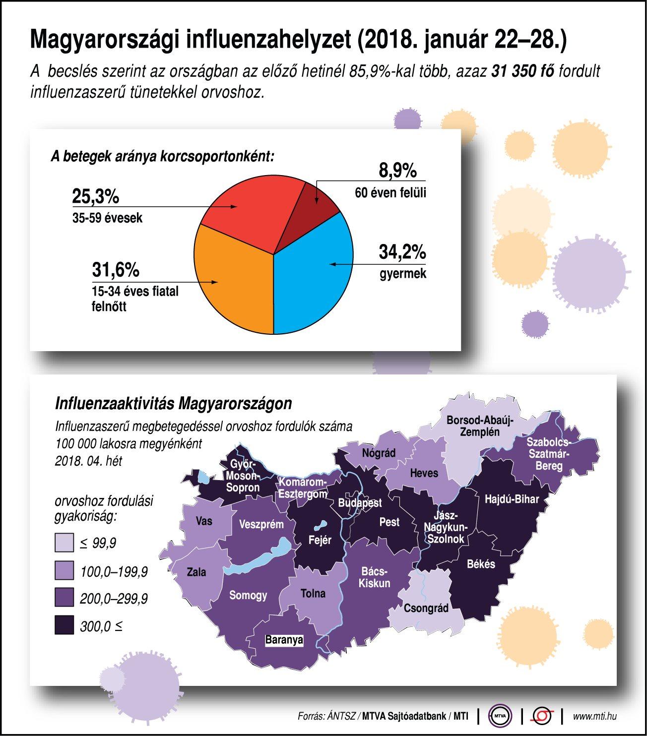 Magyarországi influenzahelyzet (2018. január 22-28.)