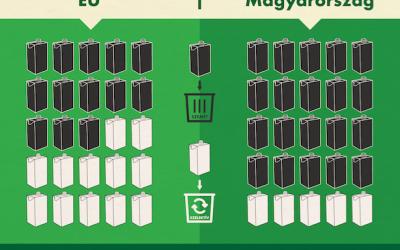 Csak elméletben megy a szelektív hulladékgyűjtés