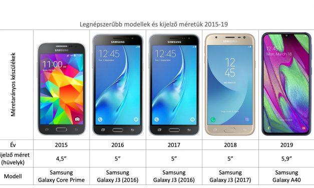 50%-kal nőtt a mobilkijelzők átlagmérete az elmúlt 5 évben